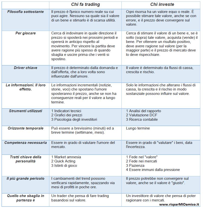 Trader vs Investitore. Le diverse regole del gioco.