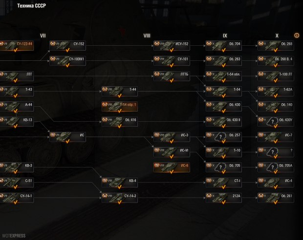 proposed Russian Tech tree changes