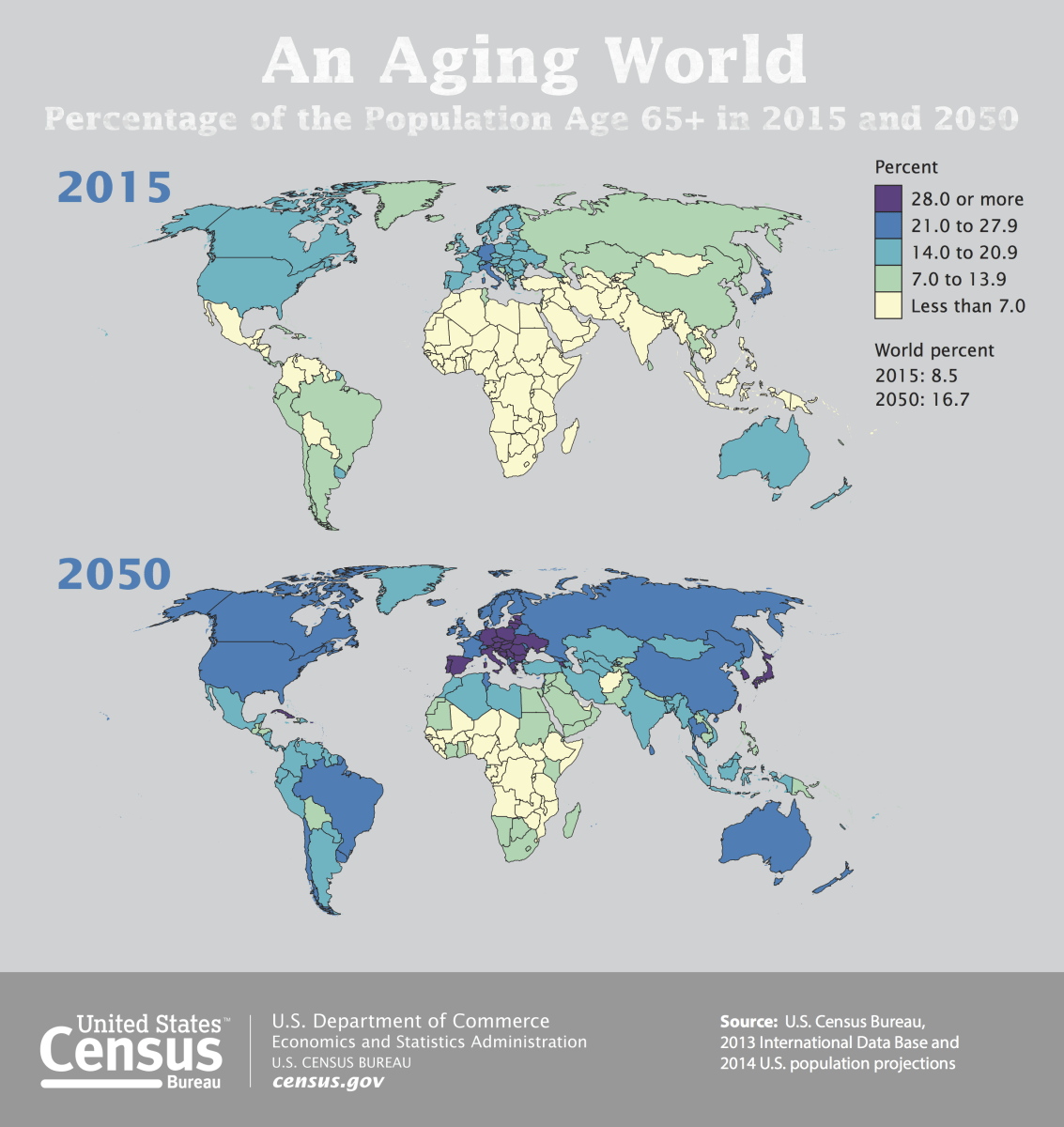 An Aging World Percentage Of The Population Age 65 In