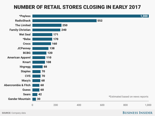 Projected Retail Store Closings (2017) - The Big Picture