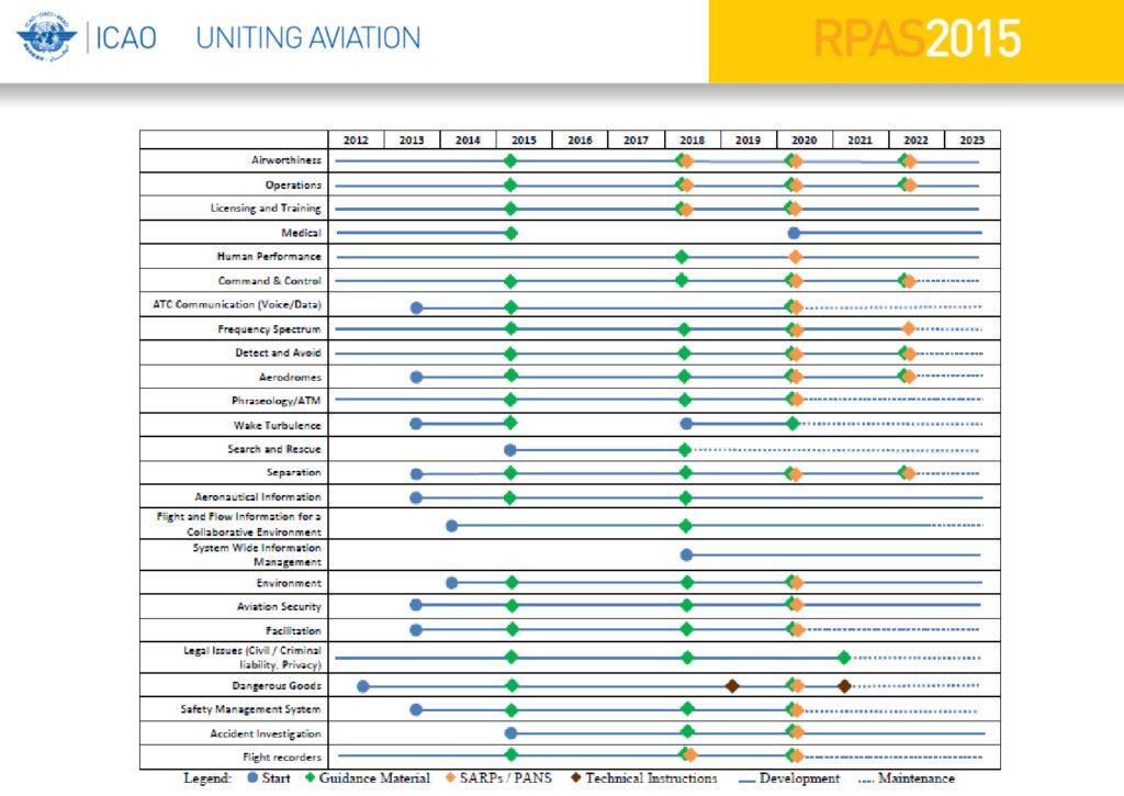 Roadmap de ICAO