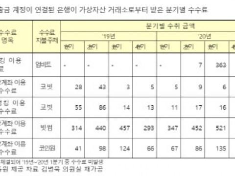 """""""Jumlah transaksi mata uang kripto 64 triliun won di kuartal pertama… 10 kali lipat biaya uang kertas"""""""