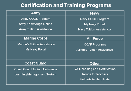 Certifications and Training Programs
