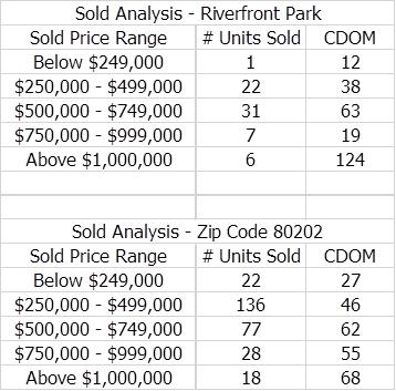 Riverfront Denver Market Report