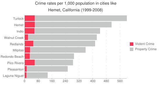 California-Hemet-Crime-Rate