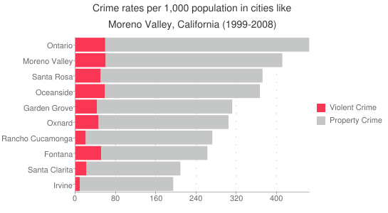 California-Moreno-Valley-Crime-Rate