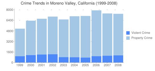 California-Moreno-Valley-Crime-Trends