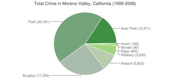 California-Moreno-Valley-Crime-Types