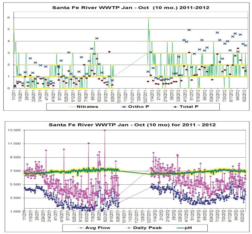 CSF WWTP chem 2011-12