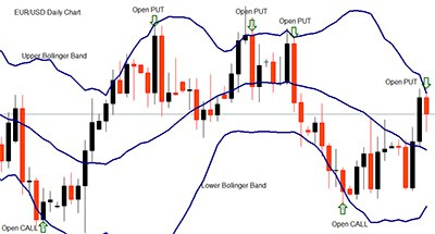 Bollinger Band indicator อินดิเคเตอร์ - Digital Option