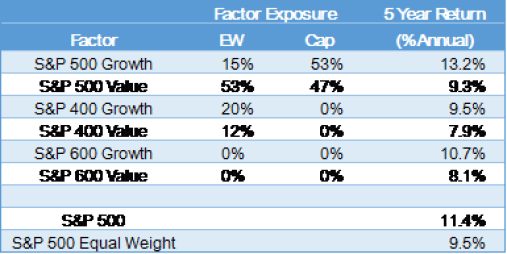 Exhibit 3 – Equal Weight vs. Cap Weight Style Comparison