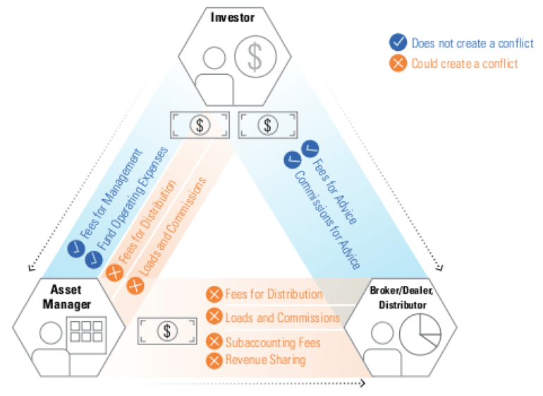 Figure 1: Disbursement of Common Expenses Investors Pay for Mutual Funds and Advice (Morningstar)