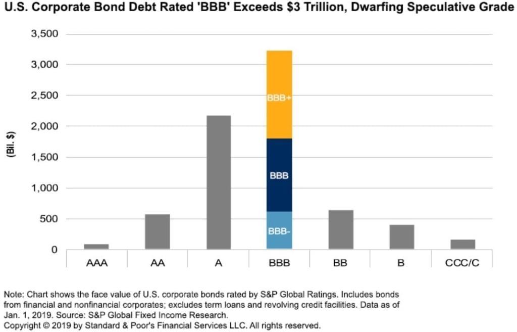 Figure 1: Prolonged shutdowns may threaten the tower of BBB debt.