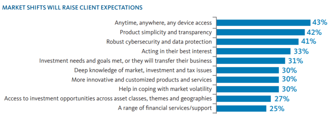Figure 2: The most significant changes Investment advisors anticipate in the next five years