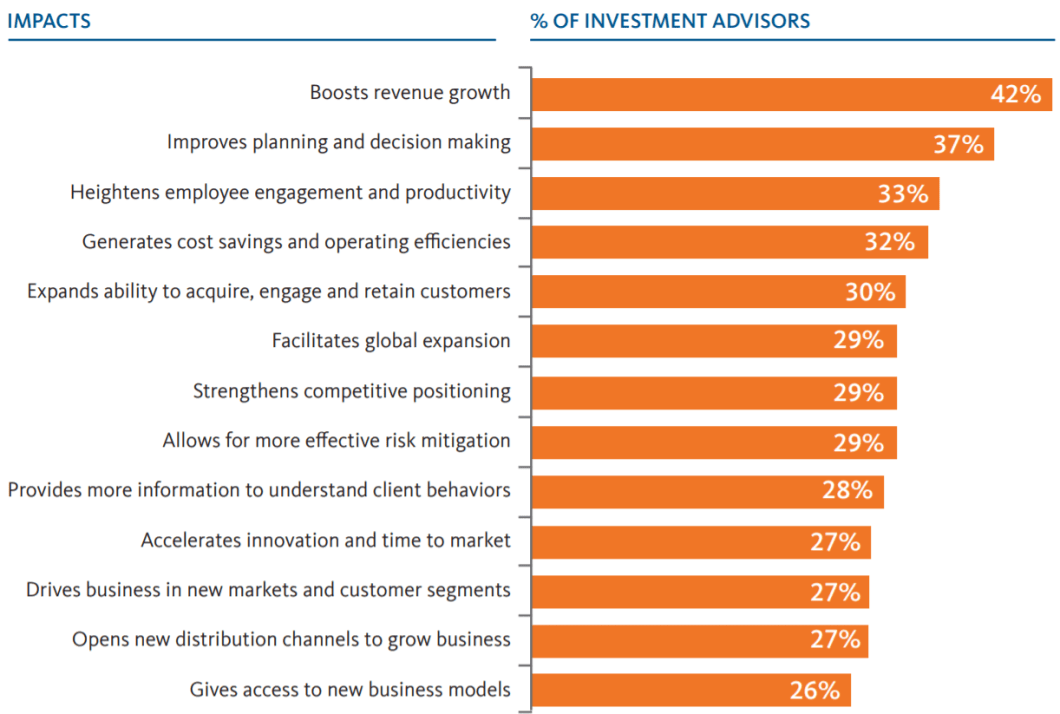 Figure 4: Positive impacts investment advisors are seeing from technology now