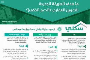 """""""وزارة الإسكان """" تُطلق 280 ألف منتج سكني وتمويلي في جميع مناطق المملكة"""