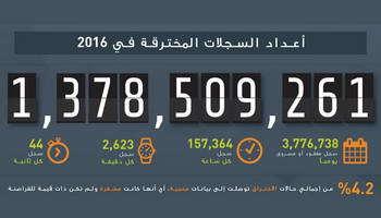 اختراق 45.2 مليون سجل بيانات في الشرق الأوسط في عام 2016 مقارنة بـ 38.5 مليون في العام السابق