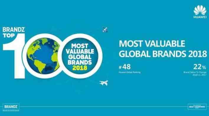 """""""هواوي"""" إلى المركز الـ48 عالميا في قائمة أكثر العلامات التجارية قيمة"""