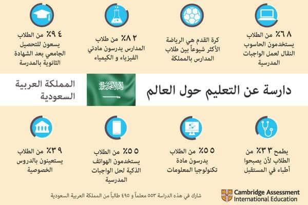 المعرفة الرقمية تشهد ارتفاعاً قياسياً في المدارس السعودية، وفق دارسة كامبردج الدولية 2018