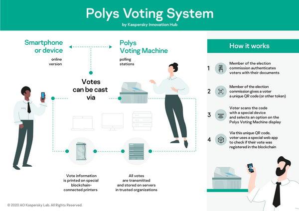 """""""بوليز"""" من مركز كاسبرسكي للابتكار يقدّم أول جهاز آمن للتصويت الإلكتروني قائم على """"بلوك تشين"""""""