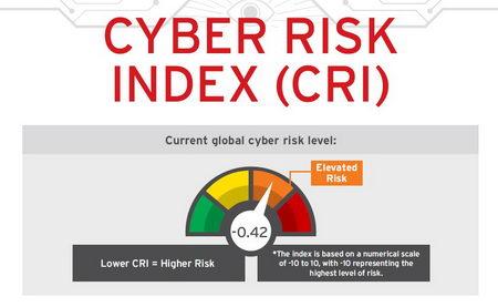 يظهر التقرير مخاطر متزايدة لتعرض الشركات للهجمات الأمنية خلال العام المقبل