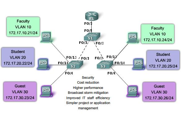 Virtual Local Area Network