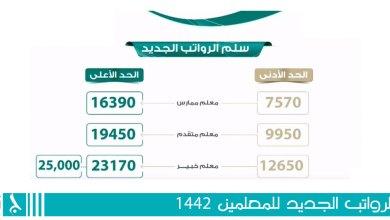Photo of سلم الرواتب الجديد للمعلمين ١٤٤٢