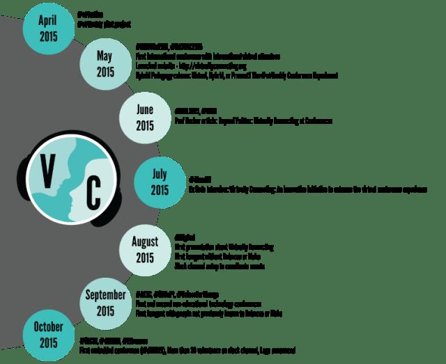 VConnecting-Evolution