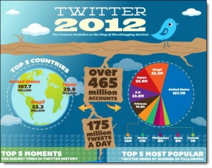 twitter 2012 infographic