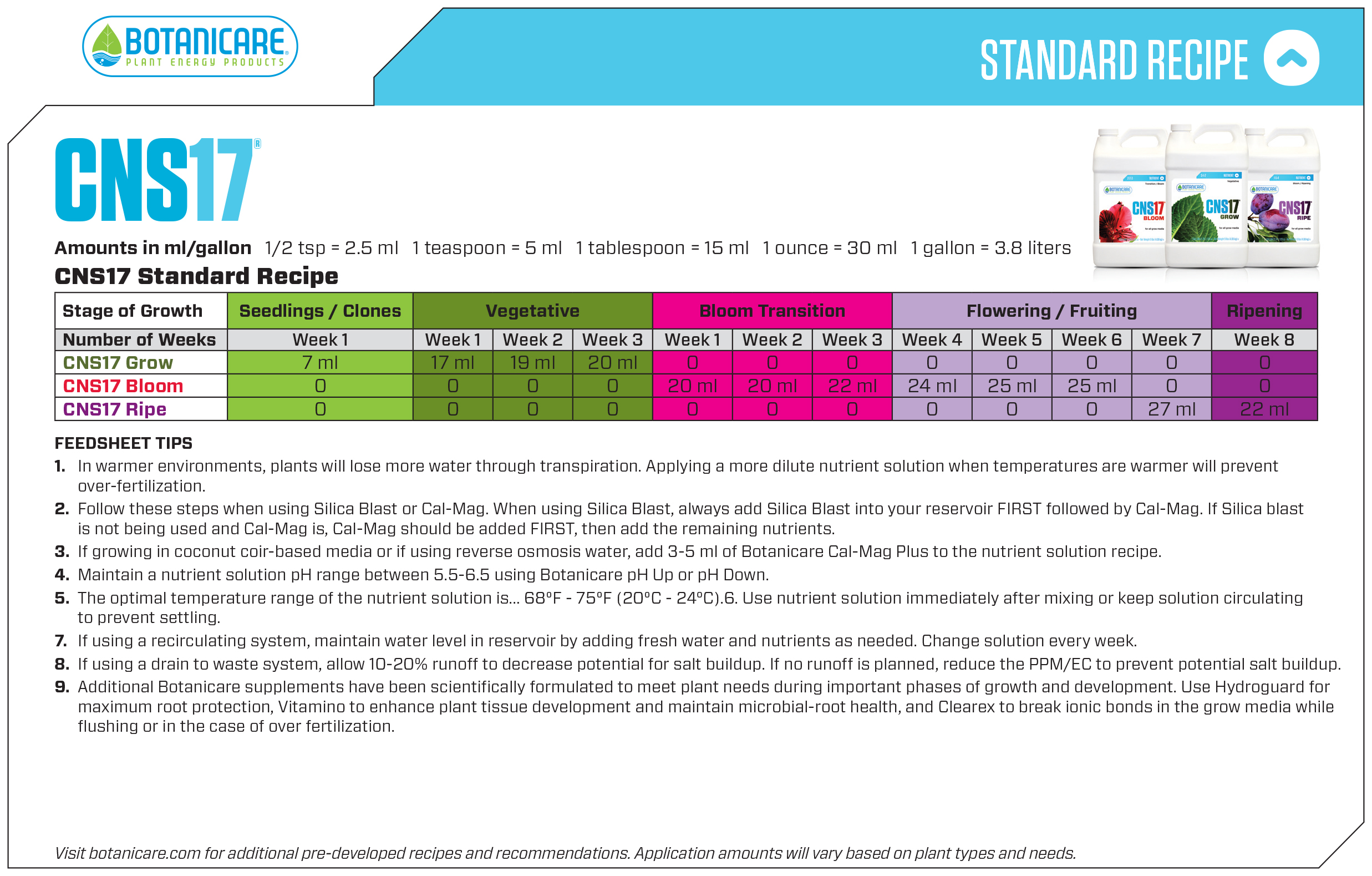You are currently viewing Botanicare Feedsheets/Nutrient Charts