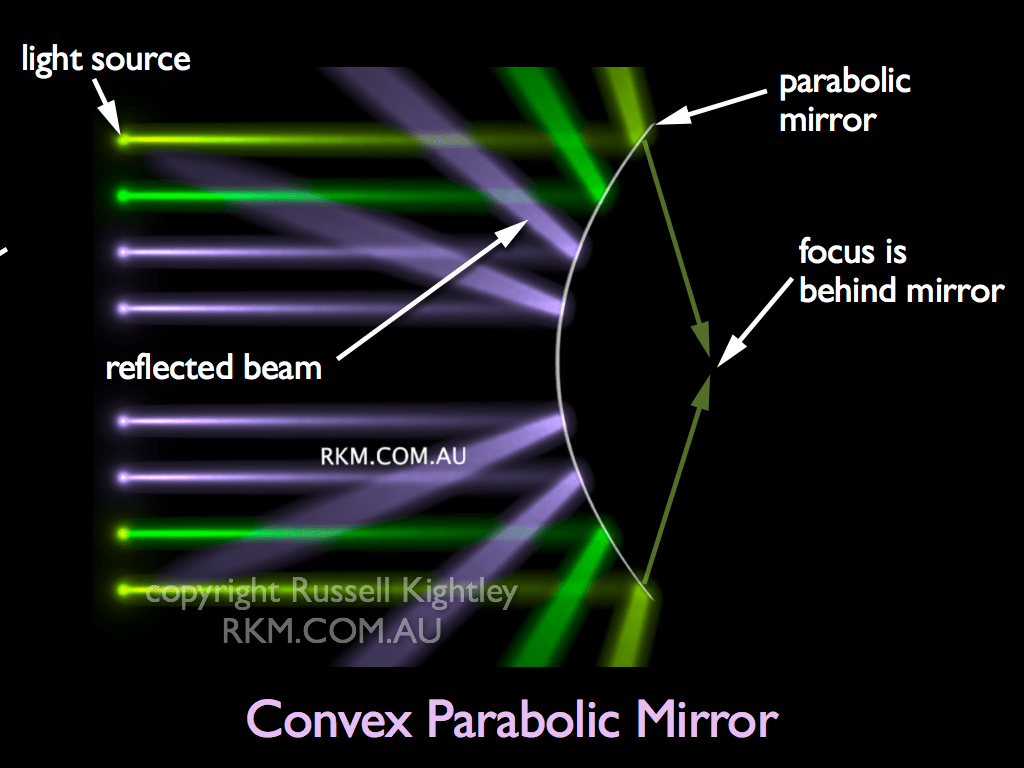 Video Animation Convex Mirror