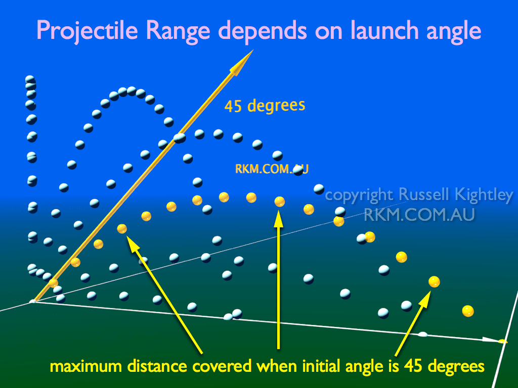 Video Animation Range Of Projectile Depends On Launch