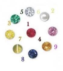 numerology gem stones