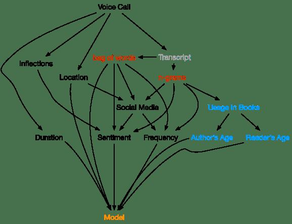 Feature Building Microservice