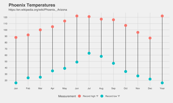 Phoenix Climate Data