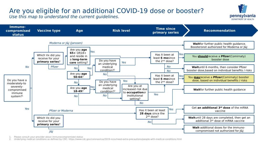 21.09 Who is eligible for a Pfizer booster in PA pdf - Pfizer Booster Update