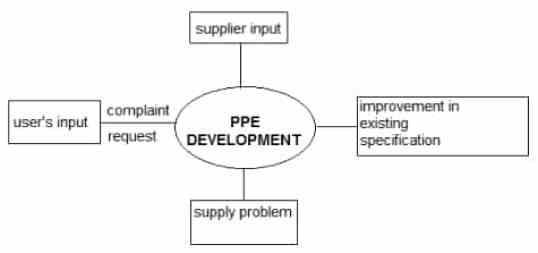 PPE development system