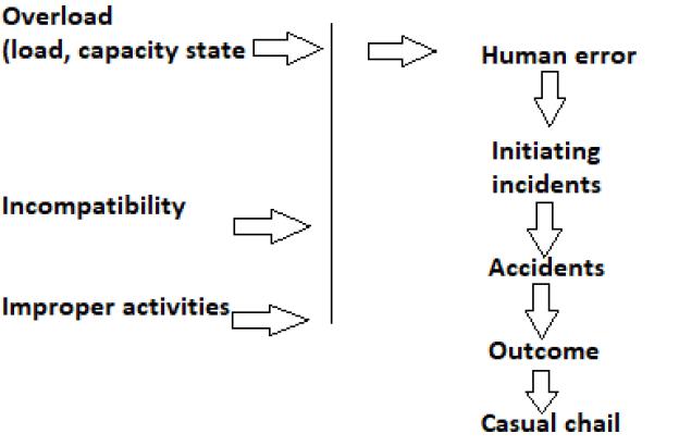 Ferrell's Human Factors Theory