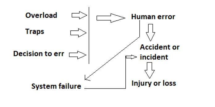 Petersen's Accident – Incident Causation Theory: