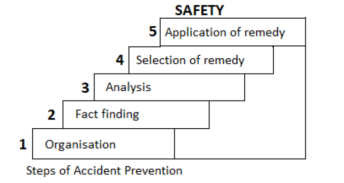 Steps of Accident Prevention