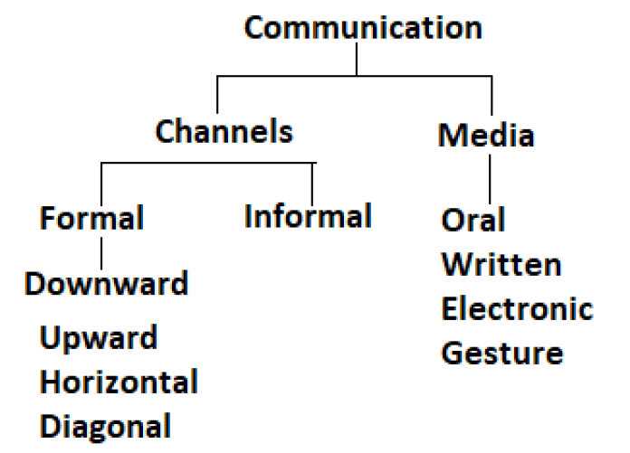Types of channels and media communication