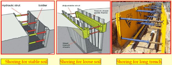 Excavation Shoring/Shuttering