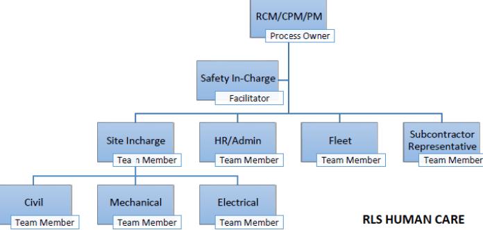 HIRA ORGANISATION STRUCTURE