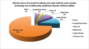 Market share by publisher