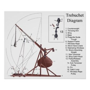 Diagram of a Middle Age Trebuchet Siege Engine Poster | Zazzle