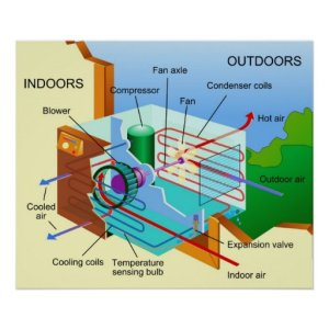 Diagram of How an Air Conditioning Unit Works Poster | Zazzle