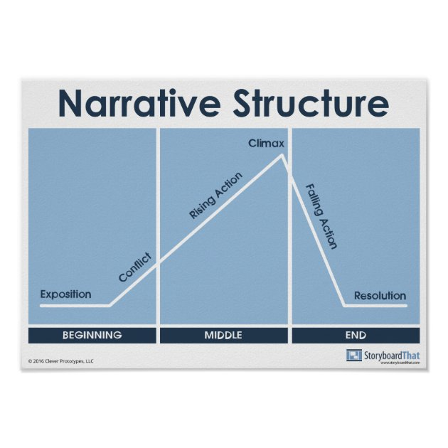Narrative Structure Plot Diagram Poster Classroom | Zazzle