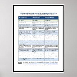 PDI Chart, v3 Poster
