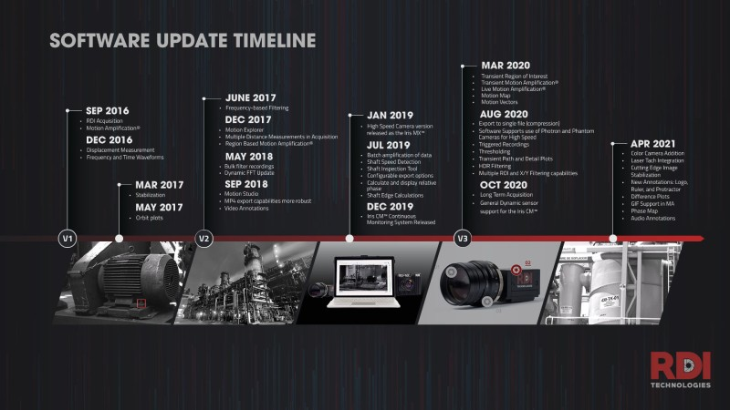 MA Software Update Timeline