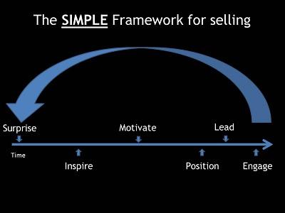 Simple_Framework_for_SellingV2